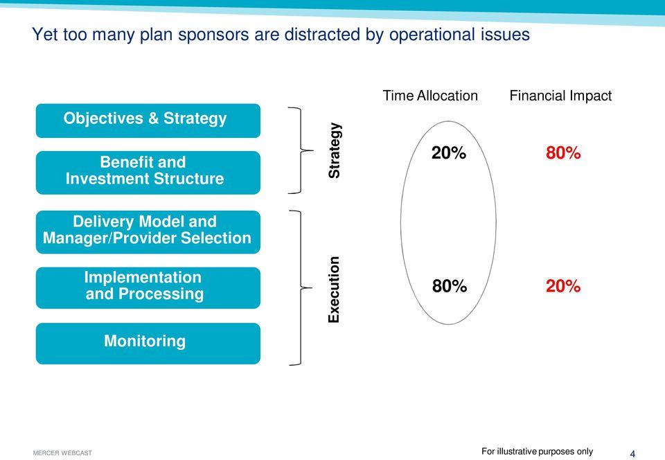 Financial Impact 80% Delivery Model and Manager/Provider Selection
