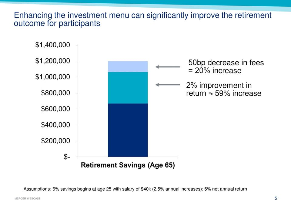 improvement in return = 59% increase Assumptions: 6% savings begins at