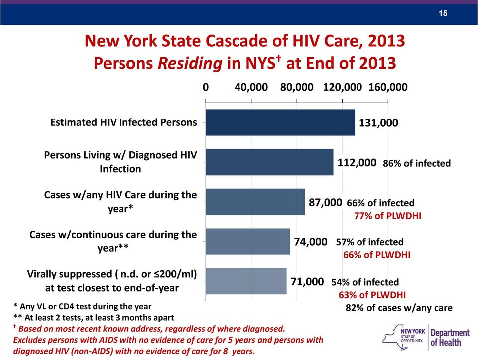 Cases w/any HIV Care du