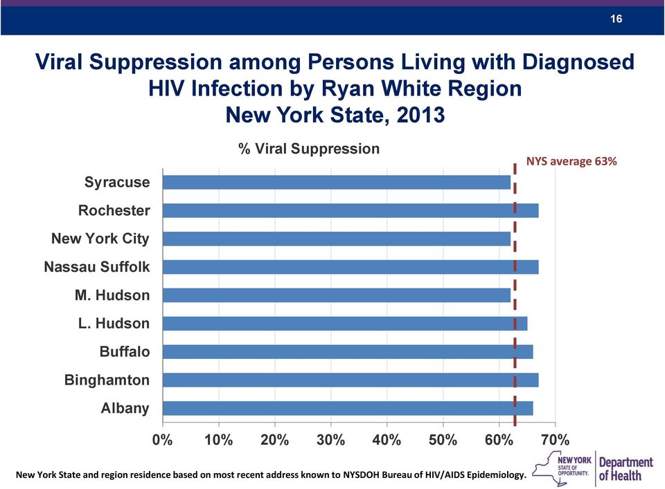 Hudson Buffalo Binghamton Albany % Viral Suppression NYS average 63% 0% 10% 20% 30% 40% 50% 60%