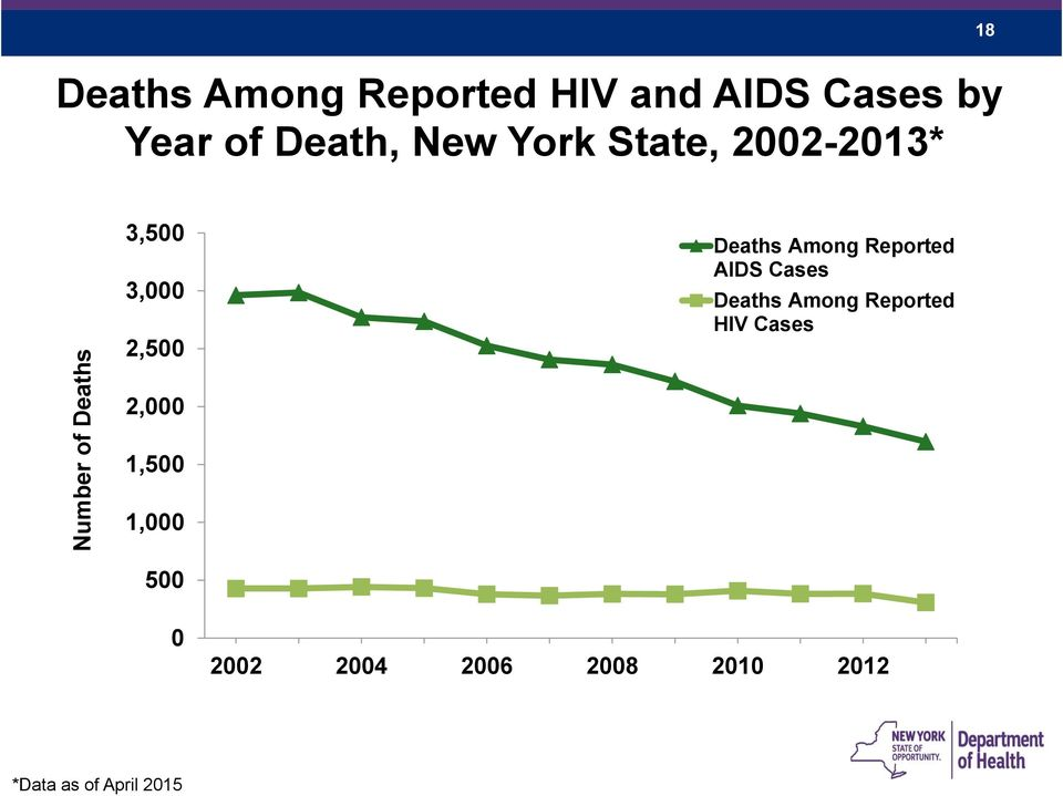 Among Reported AIDS Cases Deaths Among Reported HIV Cases 2,000