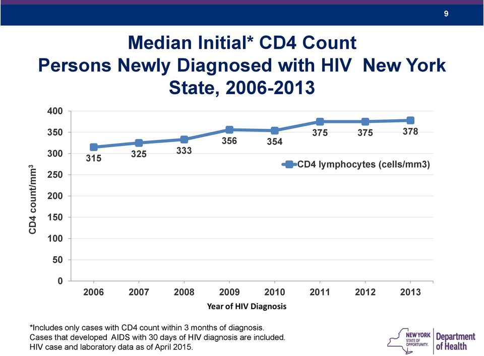 2011 2012 2013 Year of HIV Diagnosis *Includes only cases with CD4 count within 3 months of diagnosis.