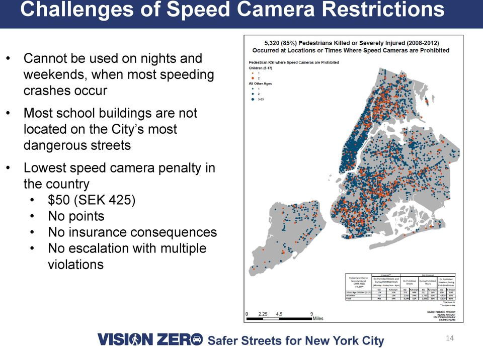 City s most dangerous streets Lowest speed camera penalty in the country $50