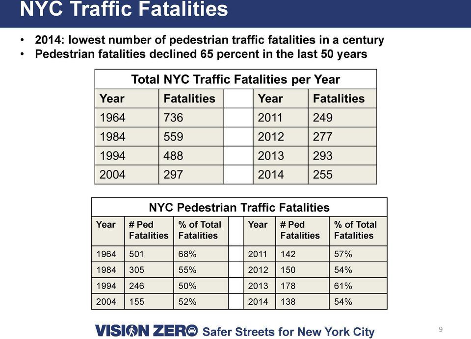 Fatalities # Ped Fatalities % of Total Fatalities Year # Ped Fatalities % of Total Fatalities