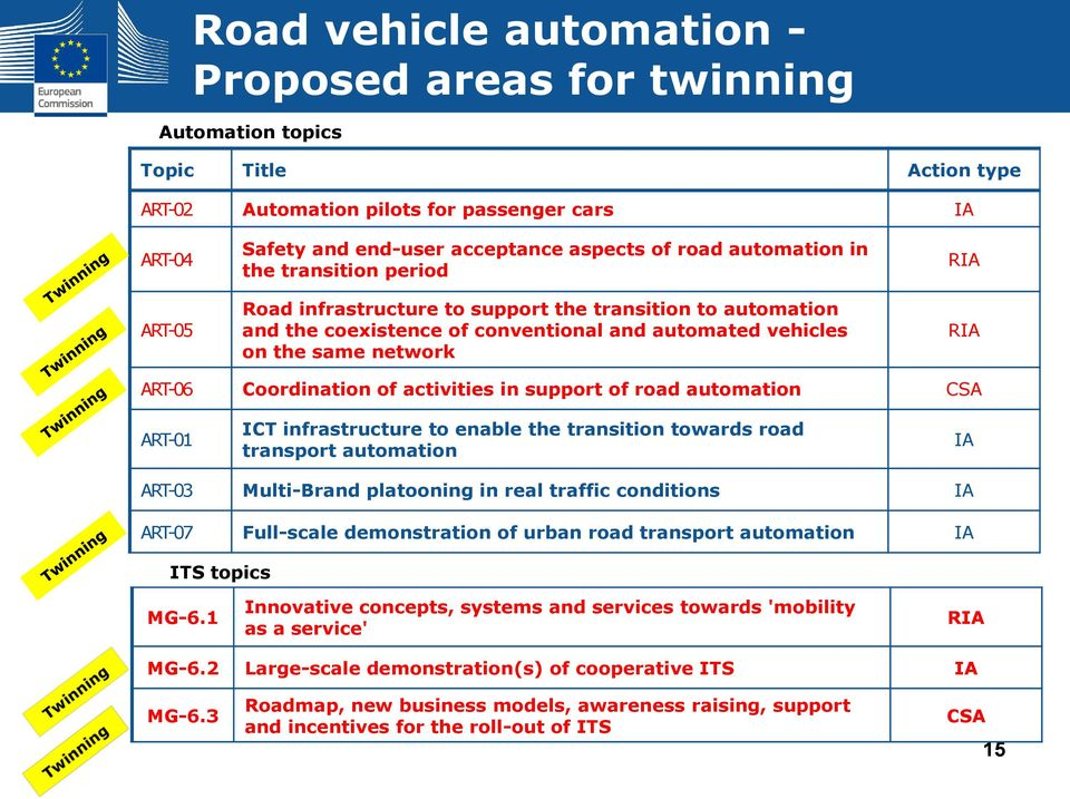 Coordination of activities in support of road automation CSA ART-01 ICT infrastructure to enable the transition towards road transport automation IA ART-03 Multi-Brand platooning in real traffic