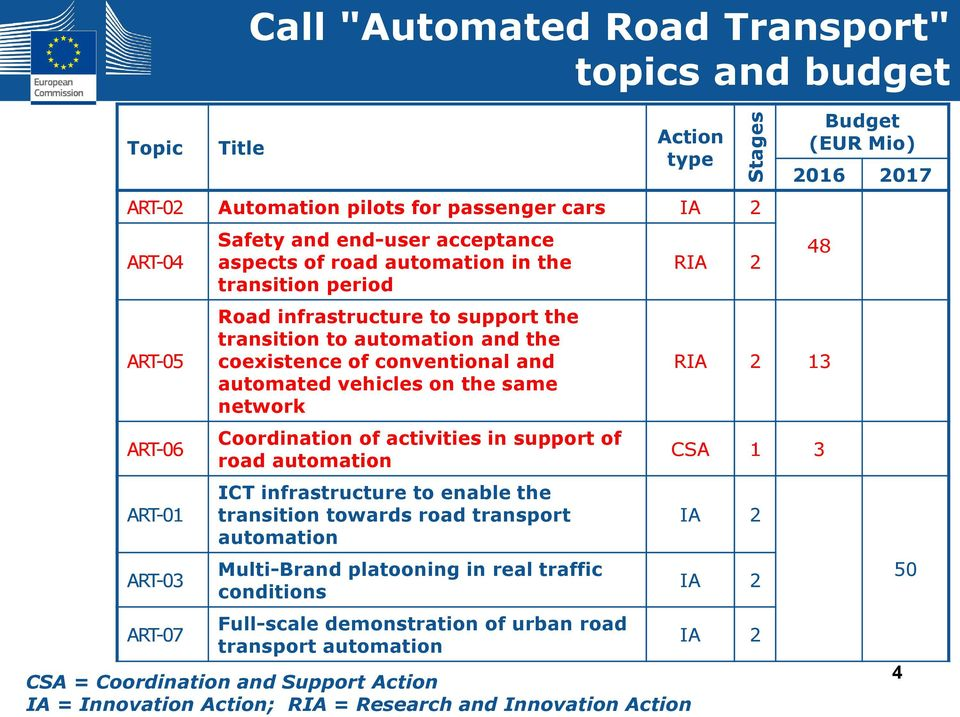 network Coordination of activities in support of road automation ICT infrastructure to enable the transition towards road transport automation Multi-Brand platooning in real traffic conditions