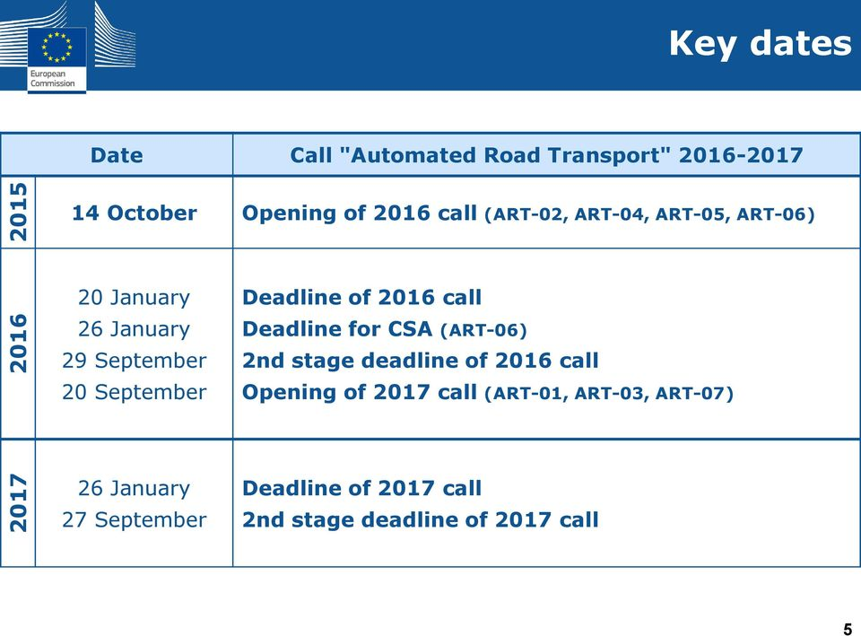 Deadline of 2016 call Deadline for CSA (ART-06) 2nd stage deadline of 2016 call Opening of 2017