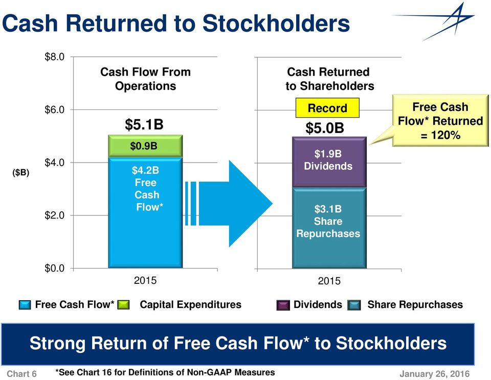 1B Share Repurchases Free Cash Flow* Returned = 120% $0.0 2015 $0.