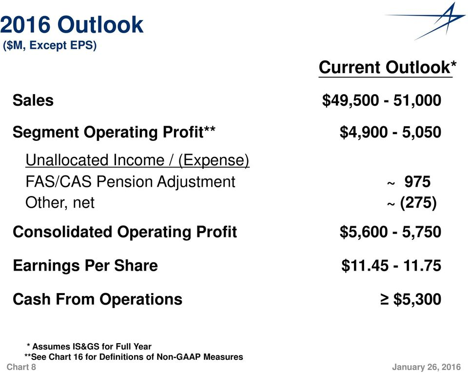 Consolidated Operating Profit $5,600-5,750 Earnings Per Share $11.45-11.