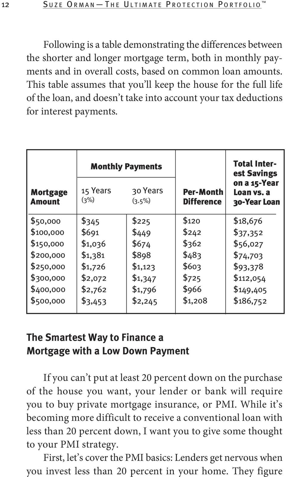 This table assumes that you ll keep the house for the full life of the loan, and doesn t take into account your tax deductions for interest payments.