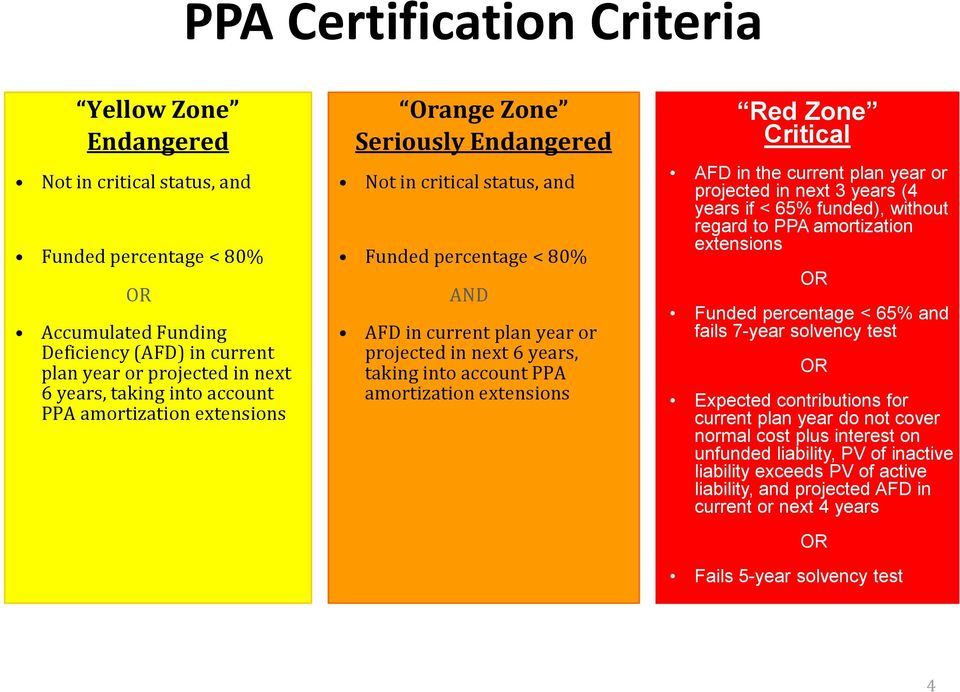 account PPA amortization extensions Red Zone Critical AFD in the current plan year or projected in next 3 years (4 years if < 65% funded), without regard to PPA amortization extensions OR Funded