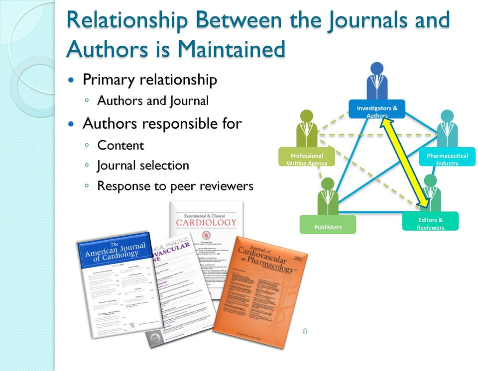 Journal selection Response to peer reviewers Professional Wri)ng