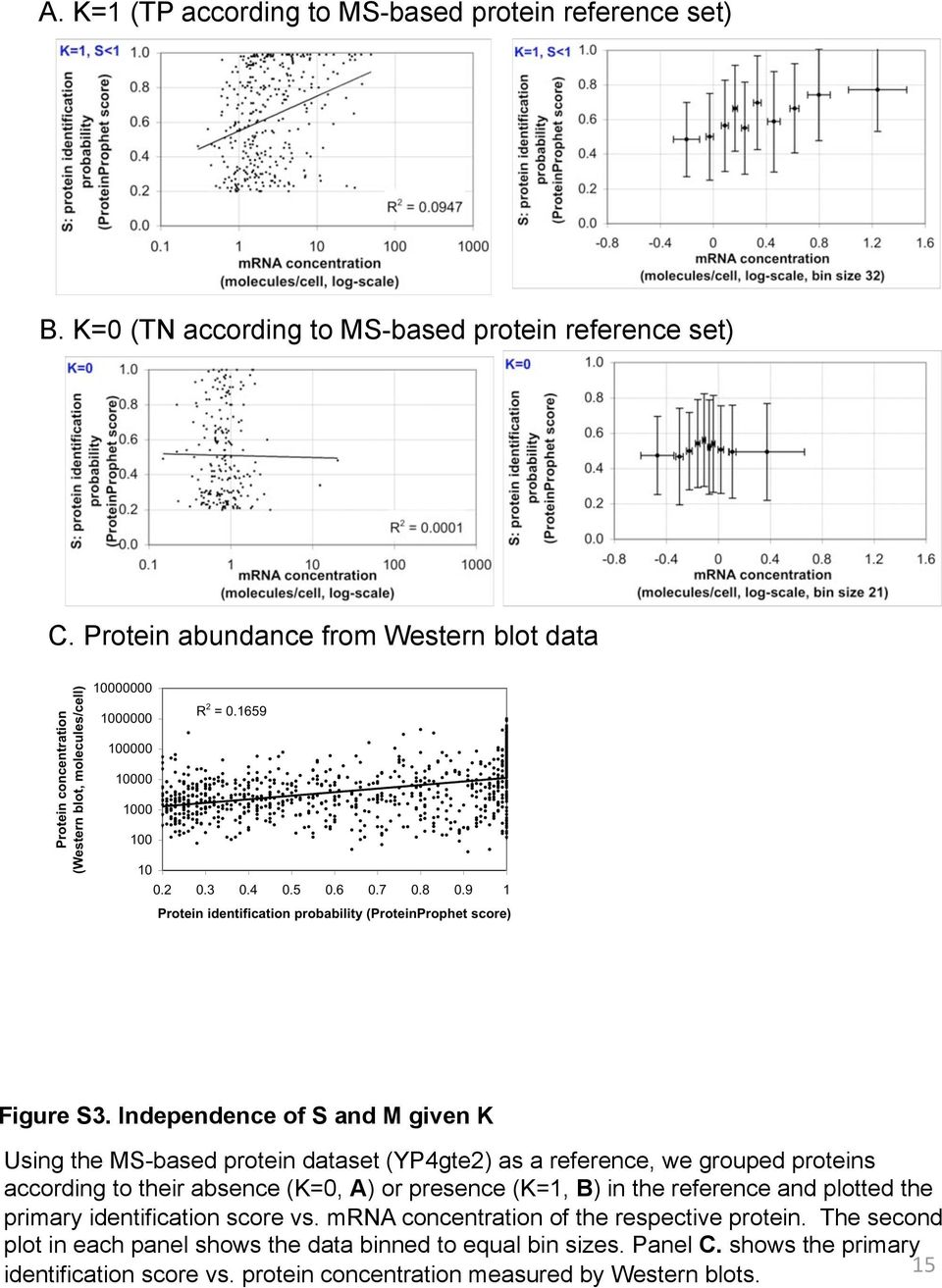 Independence of S and M given K Using the MS-based protein dataset (YP4gte2) as a reference, we grouped proteins according to their absence (K=0, A) or