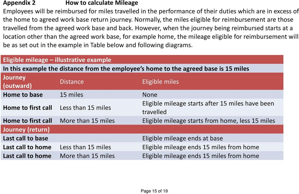 However, when the journey being reimbursed starts at a location other than the agreed work base, for example home, the mileage eligible for reimbursement will be as set out in the example in Table