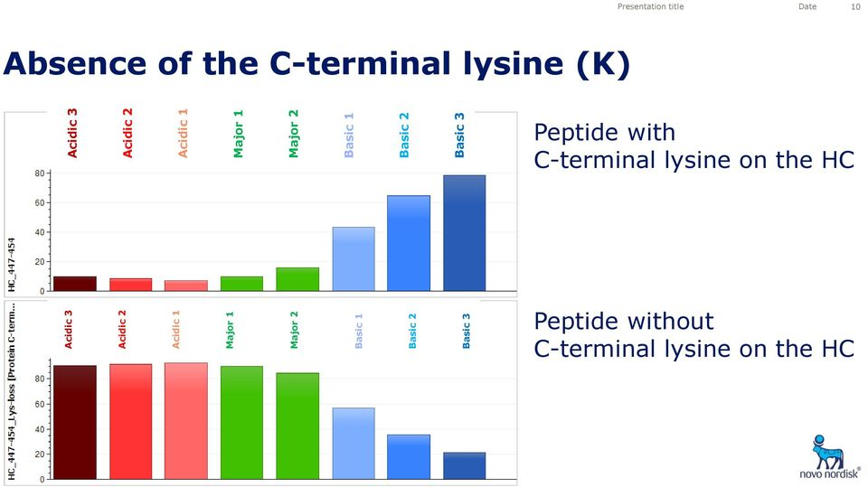 Peptide with C-terminal lysine on the HC Peptide without C-terminal