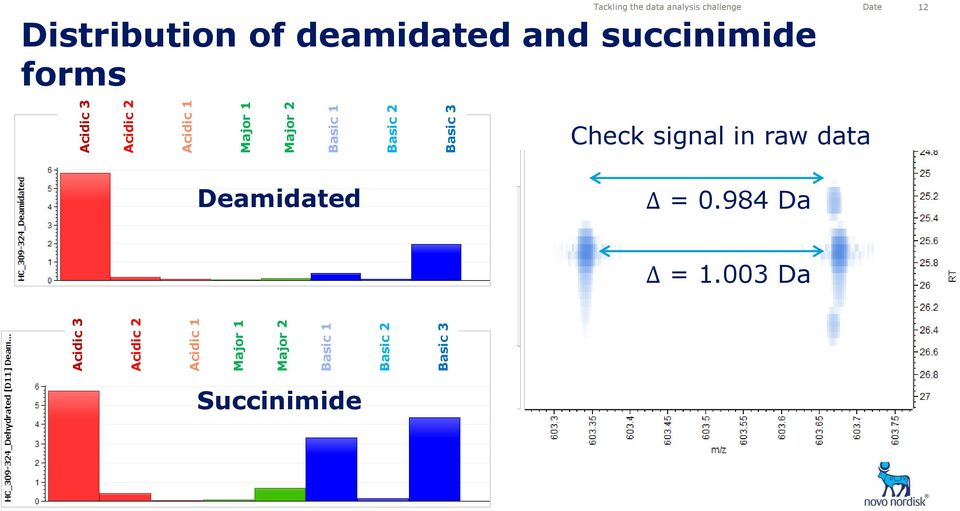 analysis challenge Date 12 Distribution of deamidated and succinimide forms