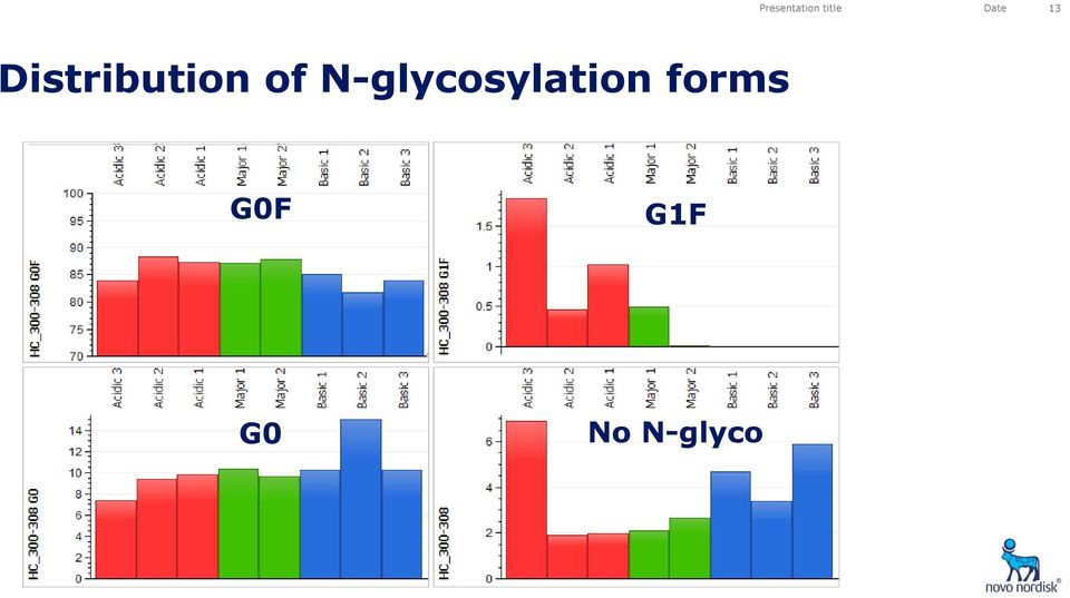 of N-glycosylation