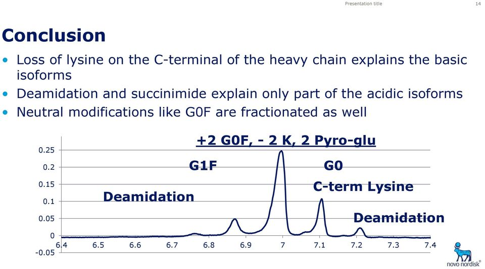 Neutral modifications like G0F are fractionated as well 0.25 0.
