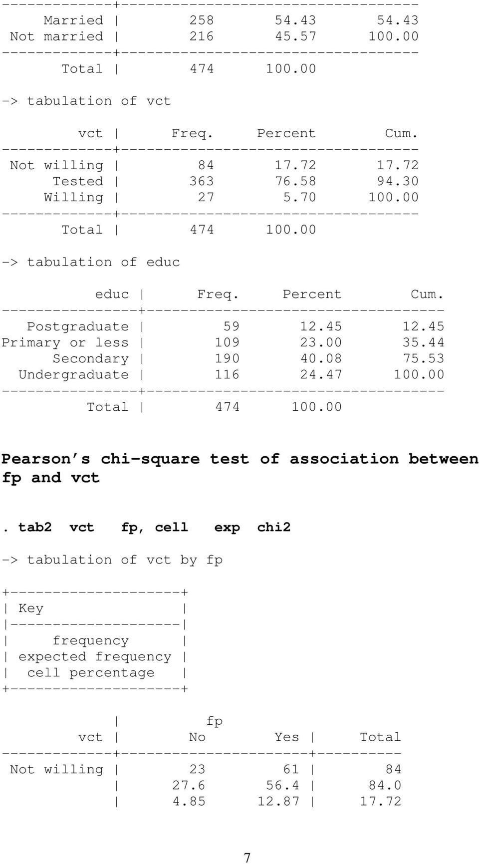 44 Secondary 190 40.08 75.53 Undergraduate 116 24.47 100.00 ---- Total 474 100.00 Pearson s chi-square test of association between fp and vct.