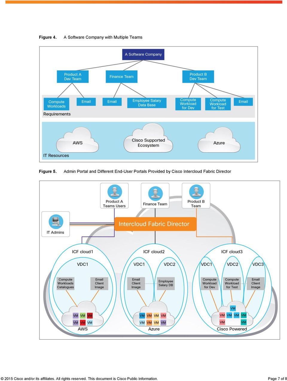 Intercloud Fabric Director 2015 Cisco and/or its affiliates.