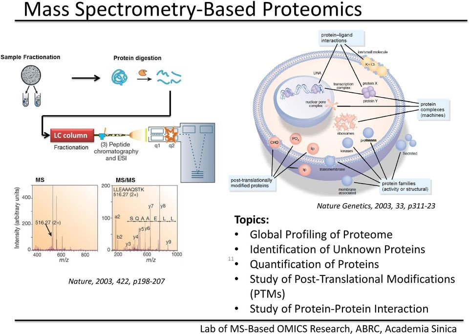 Identification of Unknown Proteins Quantification of Proteins Study of