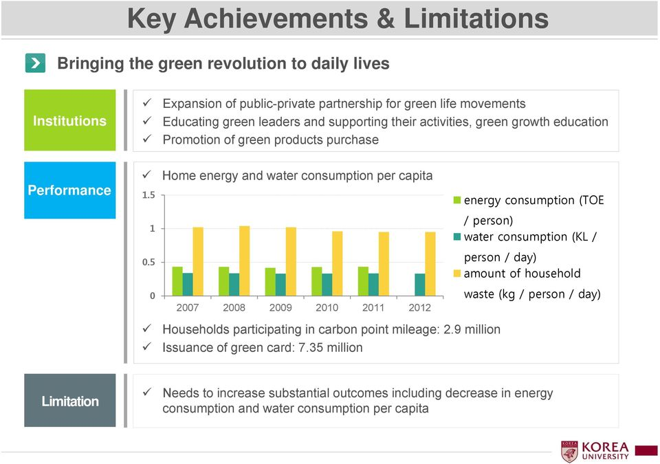 5 Home energy and water consumption per capita energy consumption (TOE 1 / person) water consumption (KL / 0.