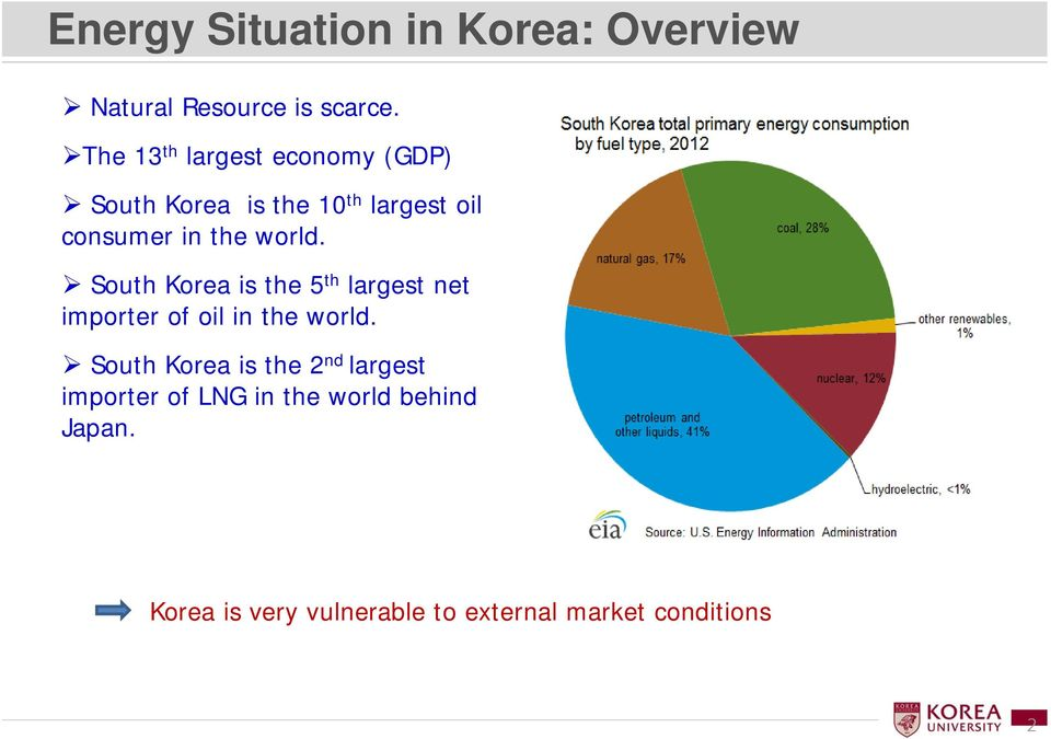 world. South Korea is the 5 th largest net importer of oil in the world.