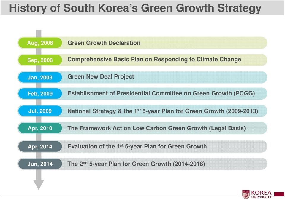 2009 National Strategy & the 1 st 5-year Plan for Green Growth (2009-2013) Apr, 2010 The Framework Act on Low Carbon Green Growth