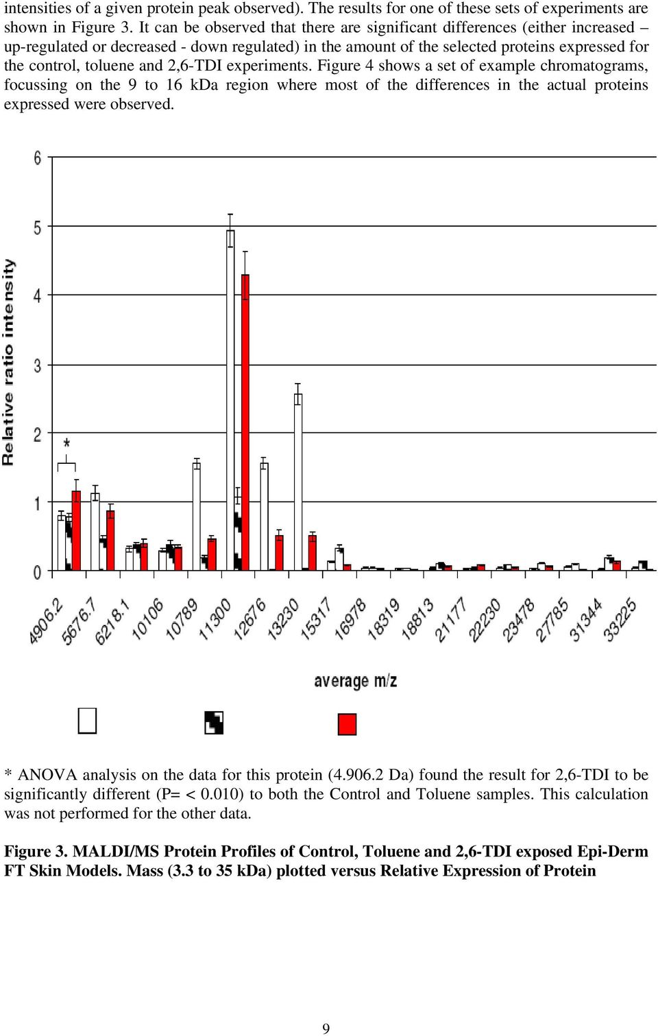 2,6-TDI experiments. Figure 4 shows a set of example chromatograms, focussing on the 9 to 16 kda region where most of the differences in the actual proteins expressed were observed.