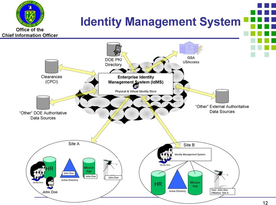 Authoritative Data Sources Site A Site B Identity Management System Identity Store HR John Doe John Doe Active
