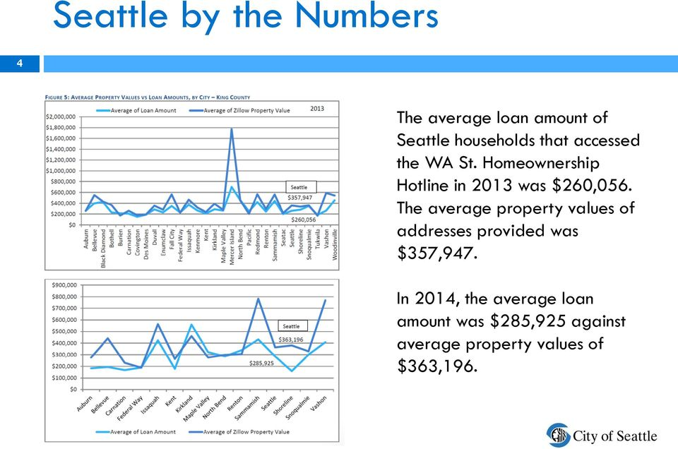 The average property values of addresses provided was $357,947.