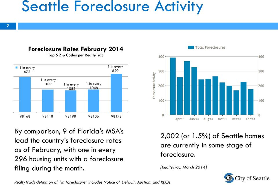 of February, with one in every 296 housing units with a foreclosure filing during the month. 2,002 (or 1.