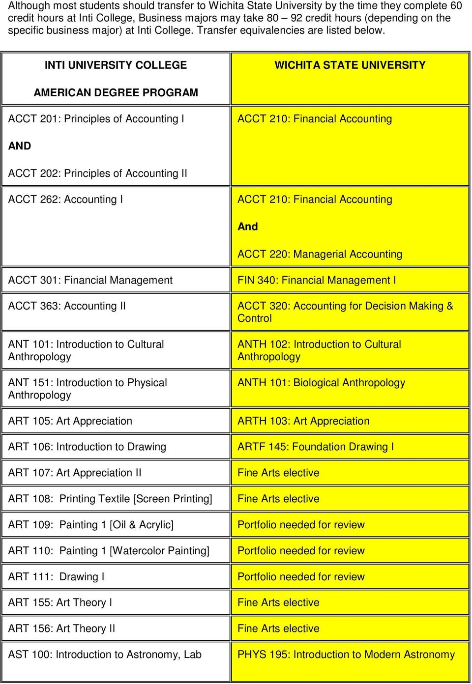 INTI UNIVERSITY COLLEGE WICHITA STATE UNIVERSITY AMERICAN DEGREE PROGRAM ACCT 201: Principles of Accounting I ACCT 210: Financial Accounting AND ACCT 202: Principles of Accounting II ACCT 262: