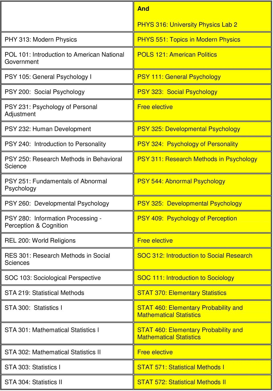 Psychology PSY 280: Information Processing - Perception & Cognition REL 200: World Religions RES 301: Research Methods in Social Sciences SOC 103: Sociological Perspective STA 219: Statistical