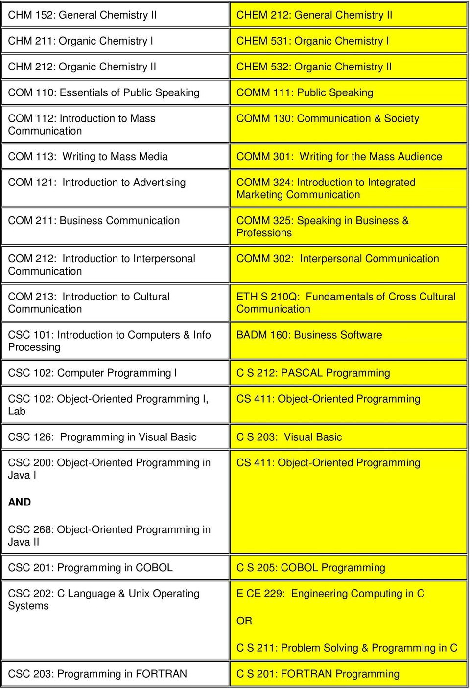 to Computers & Info Processing CSC 102: Computer Programming I CSC 102: Object-Oriented Programming I, CSC 126: Programming in Visual Basic CSC 200: Object-Oriented Programming in Java I CHEM 212: