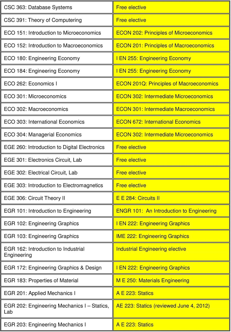 Circuit, EGE 302: Electrical Circuit, EGE 303: Introduction to Electromagnetics EGE 306: Circuit Theory II EGR 101: Introduction to Engineering EGR 102: Engineering Graphics EGR 103: Engineering