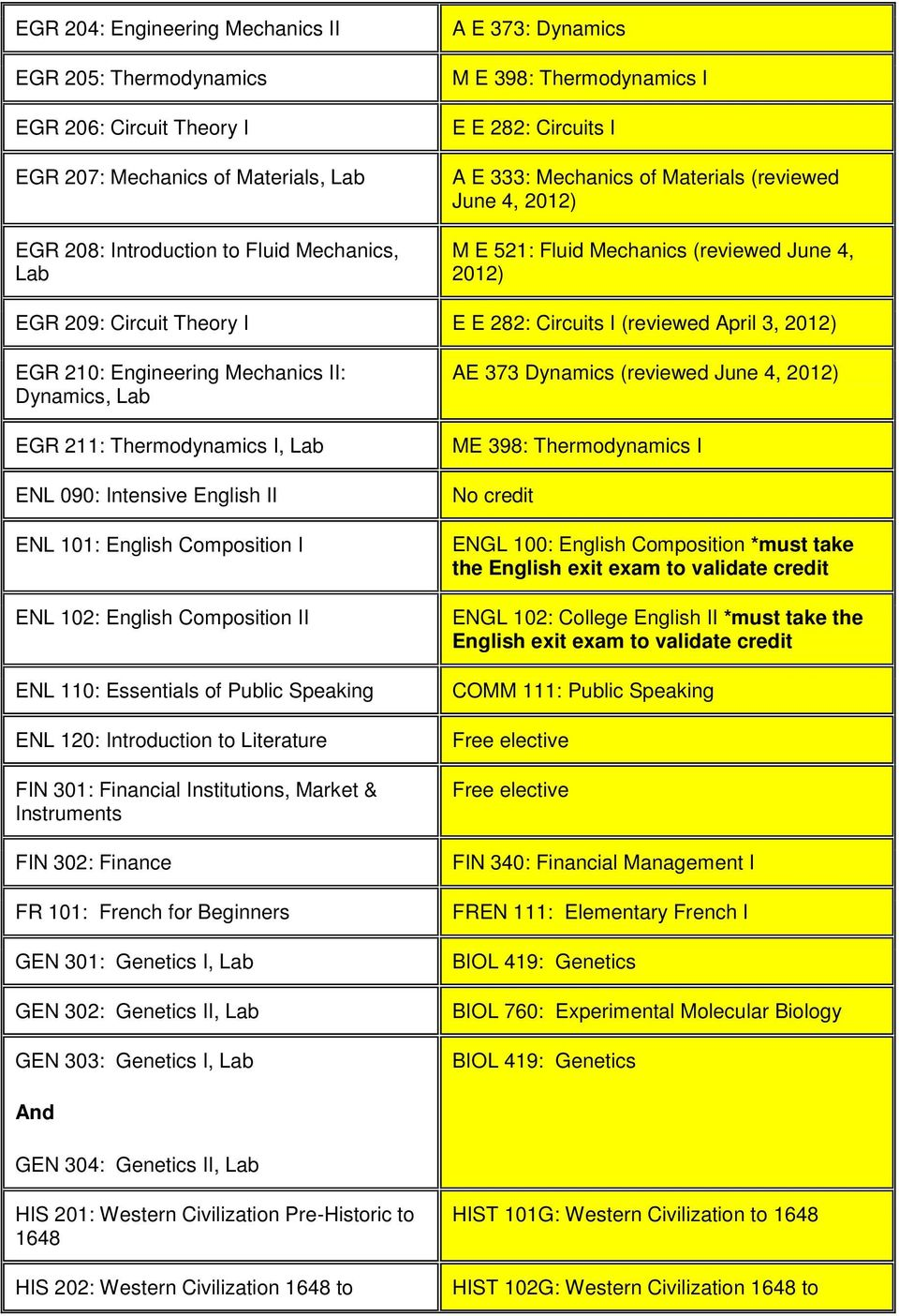 April 3, 2012) EGR 210: Engineering Mechanics II: Dynamics, EGR 211: Thermodynamics I, ENL 090: Intensive English II ENL 101: English Composition I ENL 102: English Composition II ENL 110: Essentials