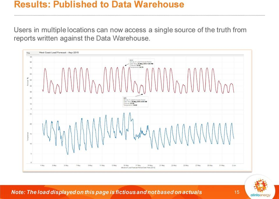 reports written against the Data Warehouse.