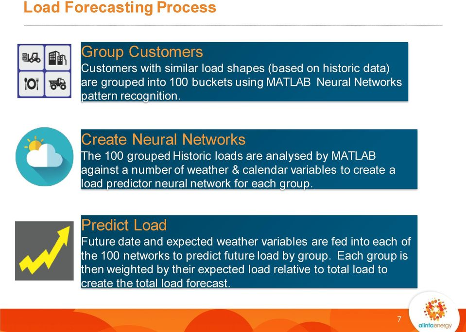 Create Neural Networks The 100 grouped Historic loads are analysed by MATLAB against a number of weather & calendar variables to create a load