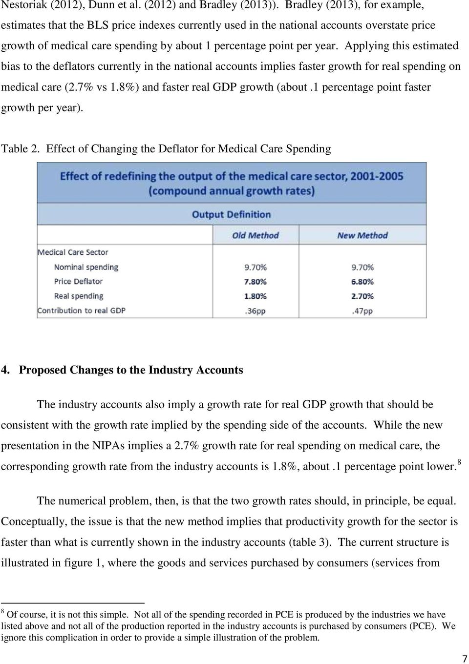 Applying this estimated bias to the deflators currently in the national accounts implies faster growth for real spending on medical care (2.7% vs 1.8%) and faster real GDP growth (about.