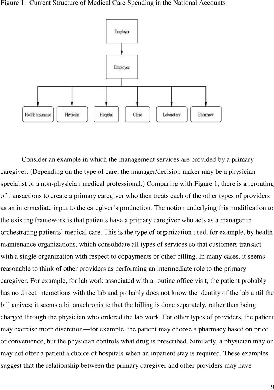 ) Comparing with Figure 1, there is a rerouting of transactions to create a primary caregiver who then treats each of the other types of providers as an intermediate input to the caregiver s