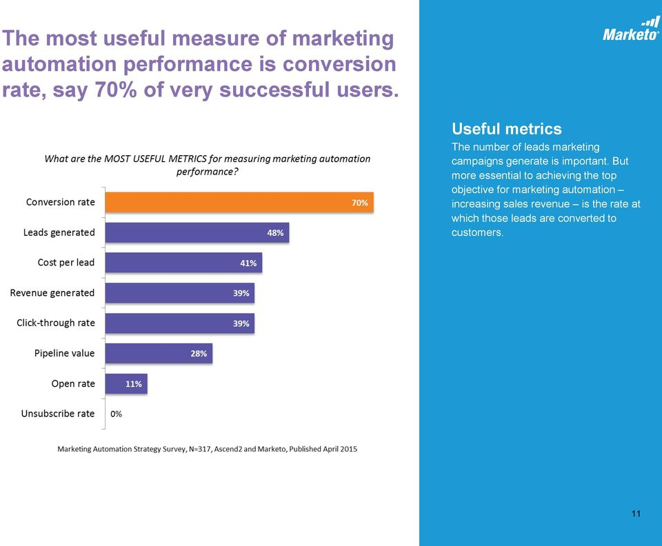 Useful metrics The number of leads marketing campaigns generate is important.