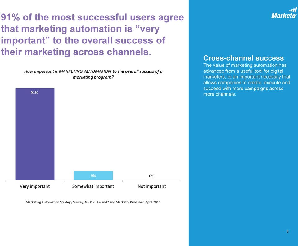 Cross-channel success The value of marketing automation has advanced from a useful tool for
