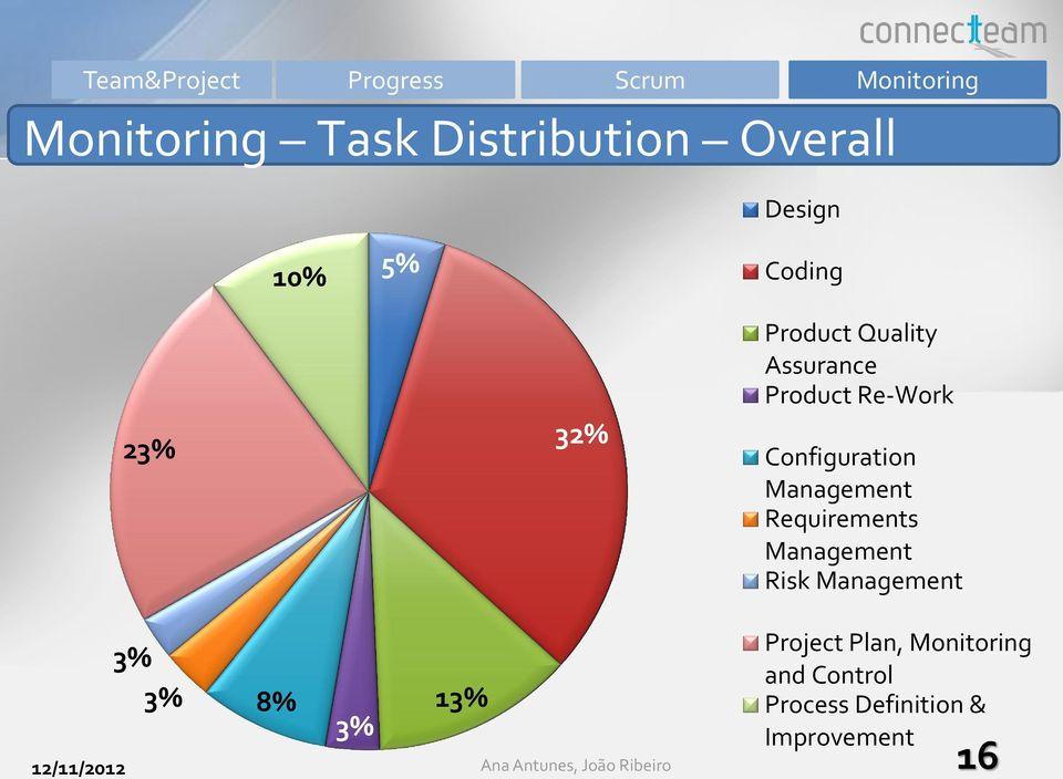 Configuration Management Requirements Management Risk Management 3% 3% 8% 3% 13%