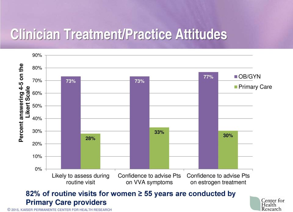 during routine visit Confidence to advise Pts on VVA symptoms Confidence to advise Pts on