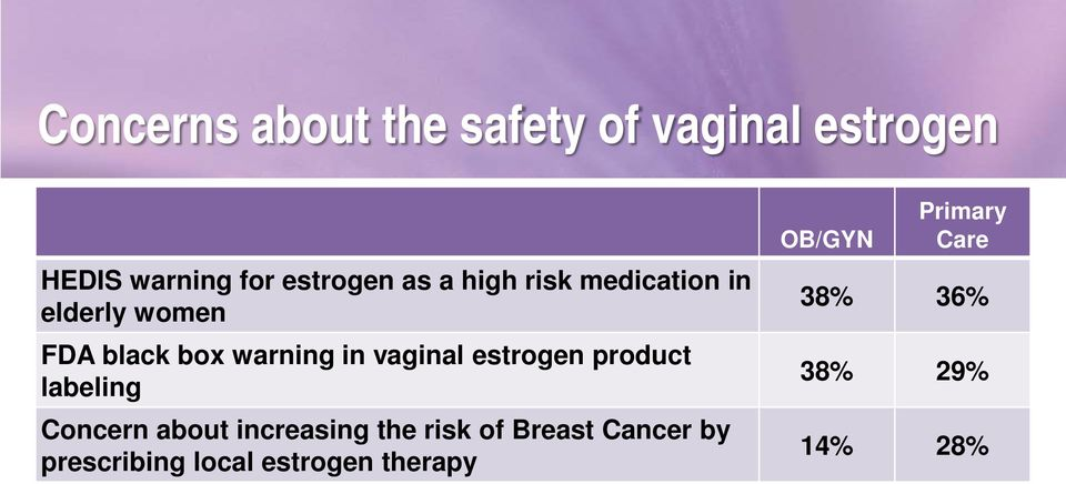 estrogen product labeling Concern about increasing the risk of Breast Cancer