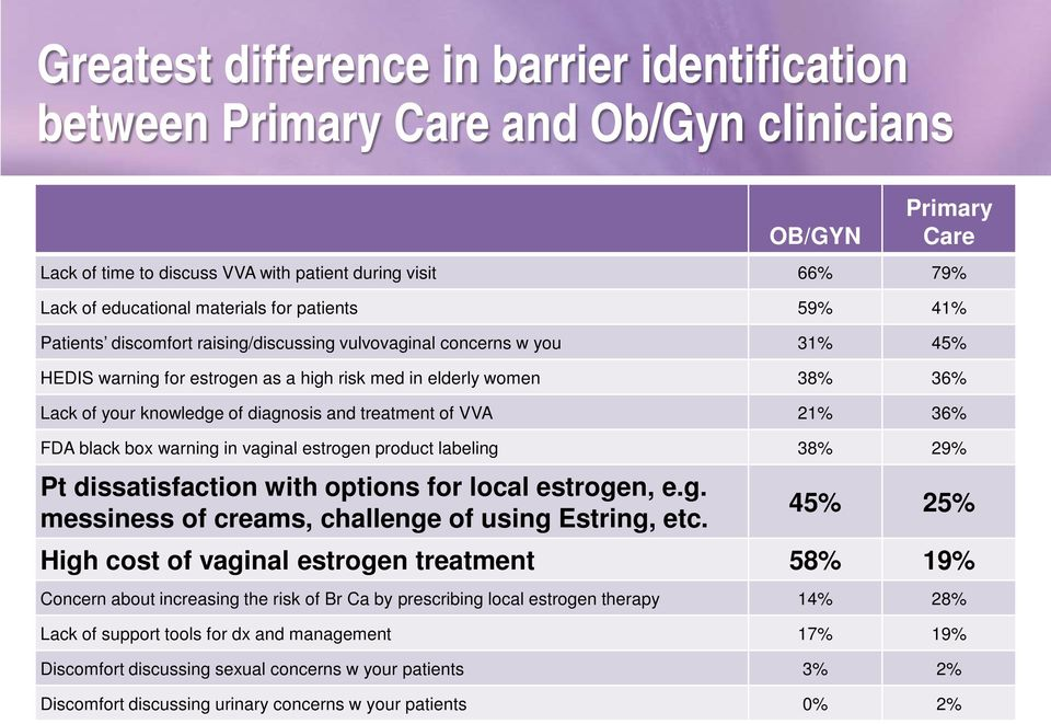 of diagnosis and treatment of VVA 21% 36% FDA black box warning in vaginal estrogen product labeling 38% 29% Pt dissatisfaction with options for local estrogen, e.g. messiness of creams, challenge of using Estring, etc.