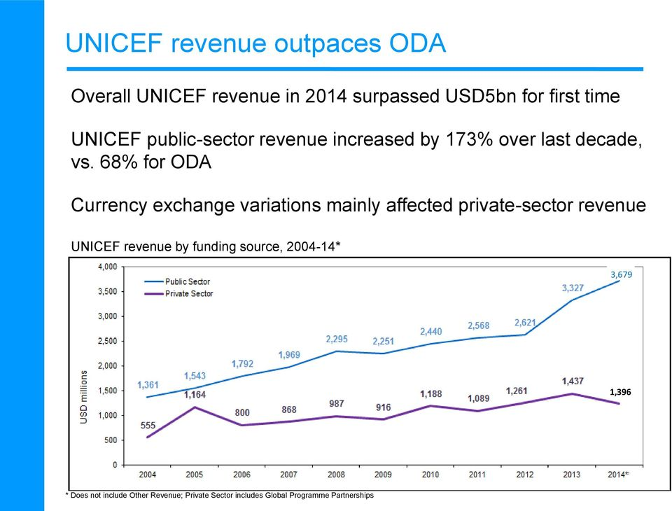 68% for ODA Currency exchange variations mainly affected private-sector revenue UNICEF revenue