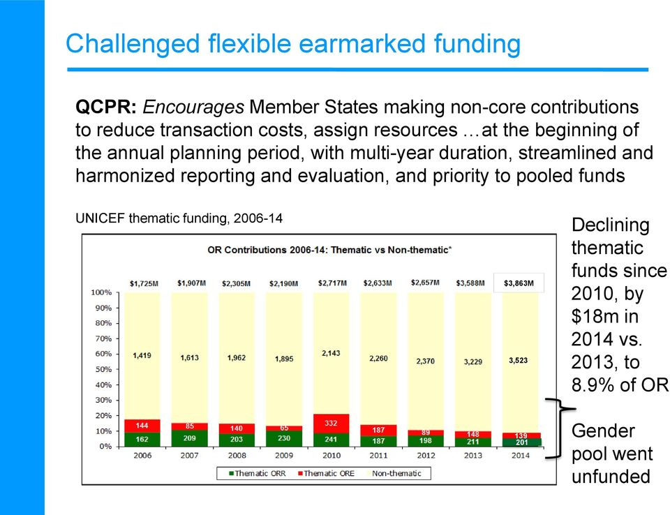 streamlined and harmonized reporting and evaluation, and priority to pooled funds UNICEF thematic funding, 2006-14