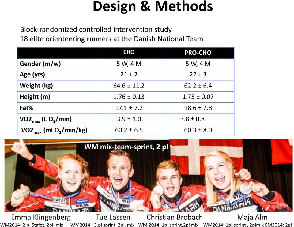 sprint, 2plmix EM2014: 2pl Design & Methods Block-randomized controlled intervention study 18 elite orienteering runners at the Danish National